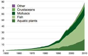Global_aquaculture_production
