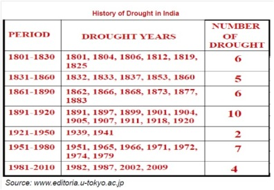 History of Drought